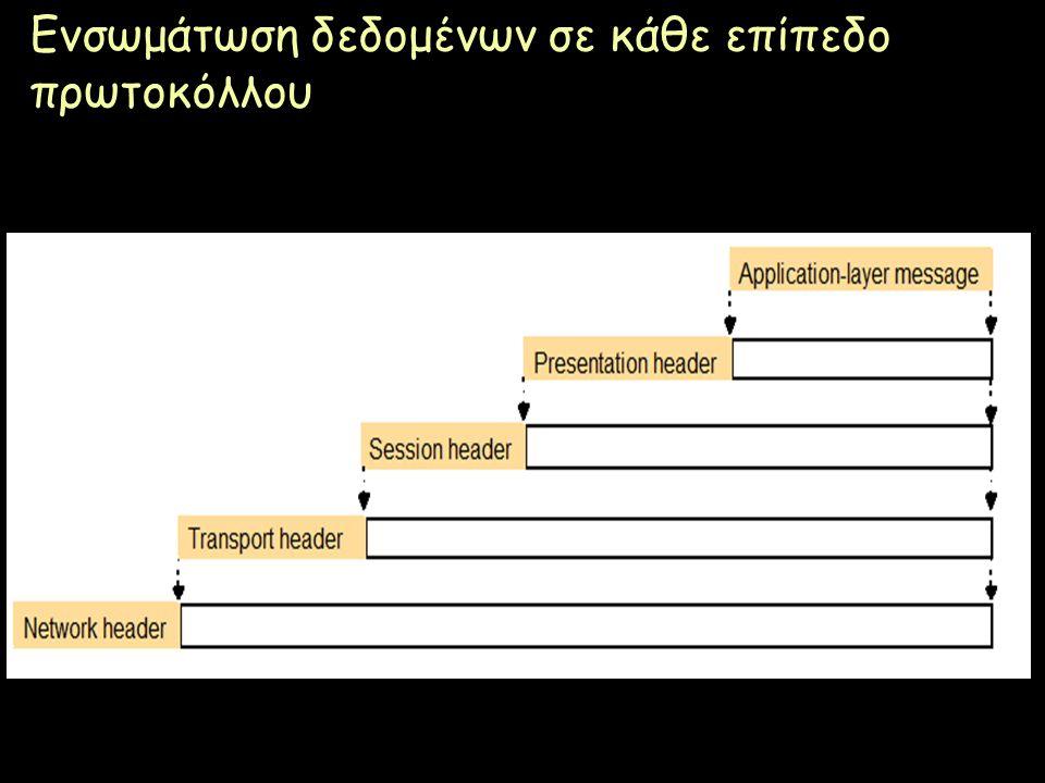 Ενσωμάτωση δεδομένων σε κάθε επίπεδο πρωτοκόλλου