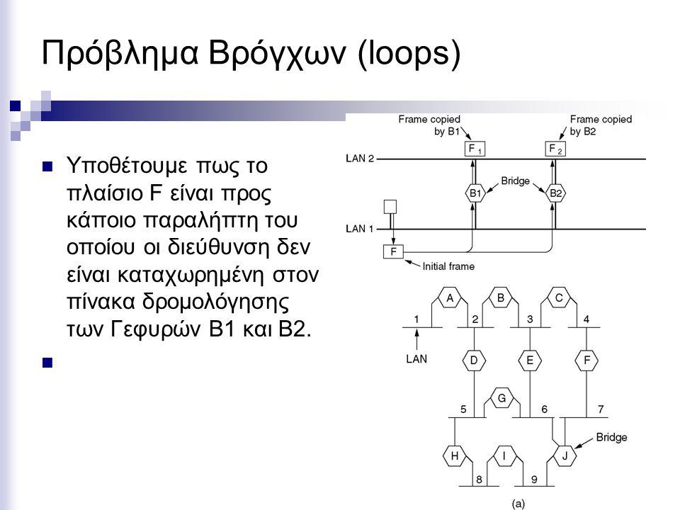 Πρόβλημα Βρόγχων (loops)