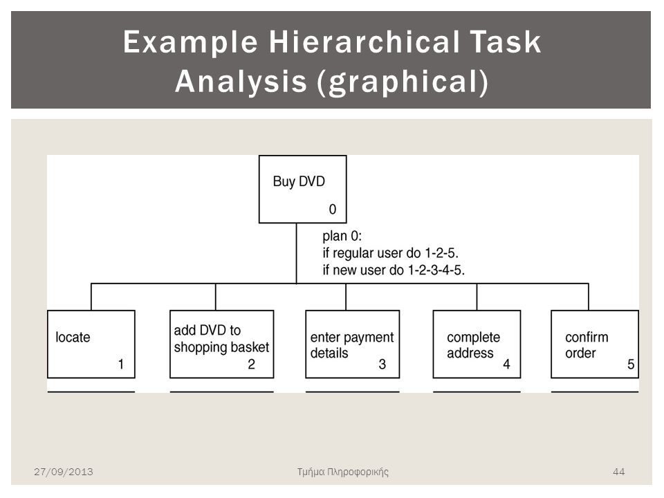 Example Hierarchical Task Analysis (graphical)