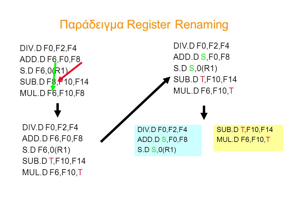 Παράδειγμα Register Renaming