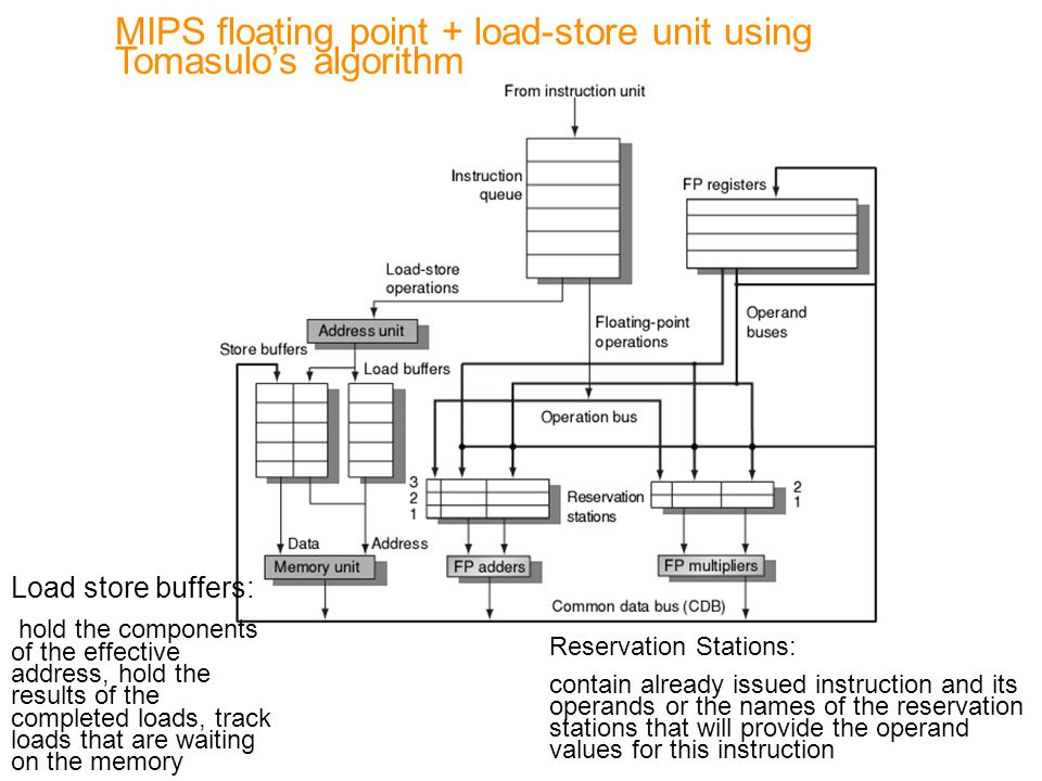 MIPS floating point + load-store unit using Tomasulo's algorithm