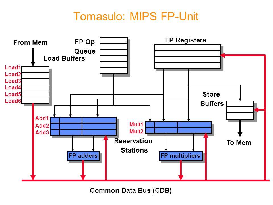 Tomasulo: MIPS FP-Unit