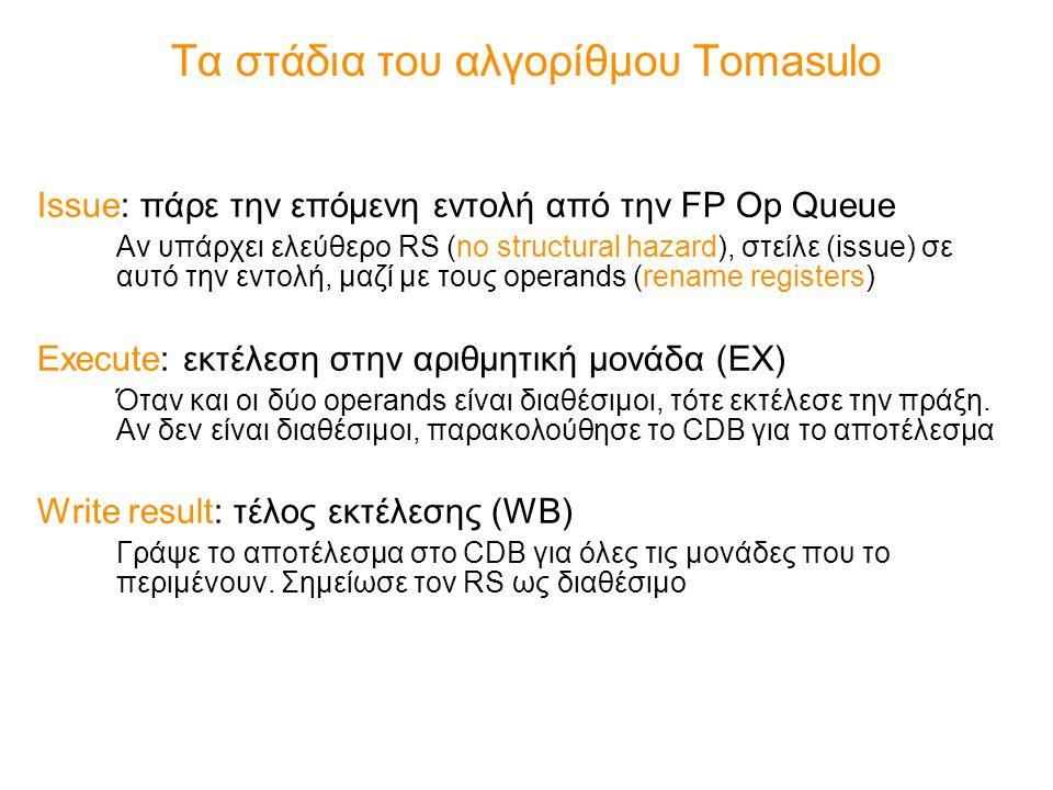 Τα στάδια του αλγορίθμου Tomasulo