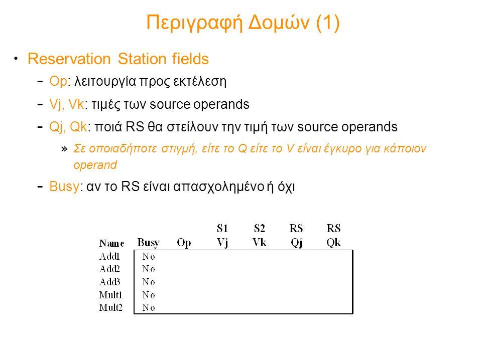 Περιγραφή Δομών (1) Reservation Station fields