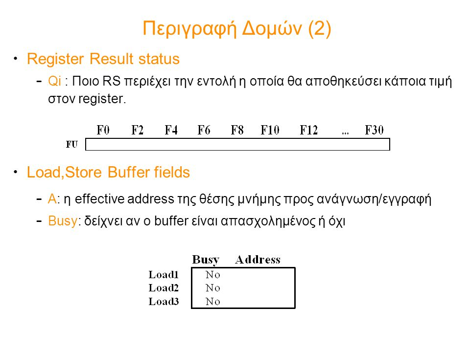 Περιγραφή Δομών (2) Register Result status Load,Store Buffer fields