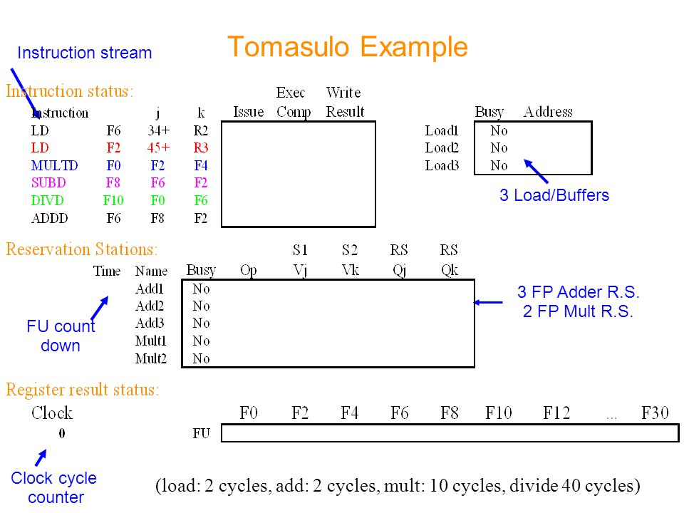 Tomasulo Example Instruction stream. 3 Load/Buffers. 3 FP Adder R.S. 2 FP Mult R.S. FU count. down.