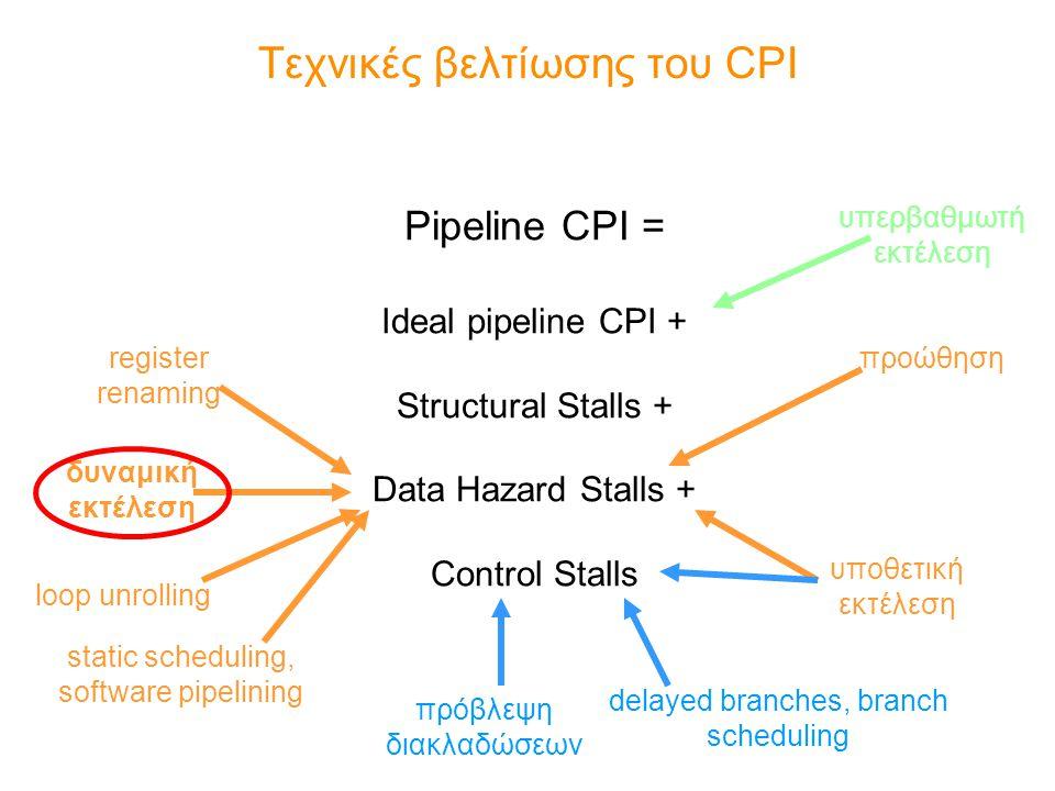 Τεχνικές βελτίωσης του CPI