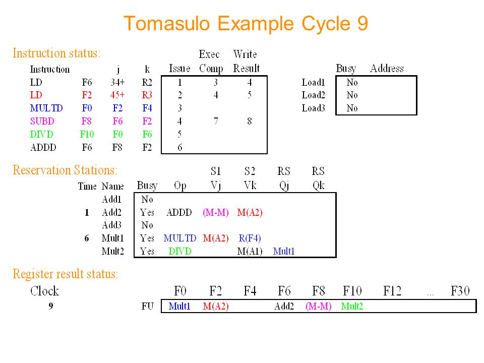 Tomasulo Example Cycle 9