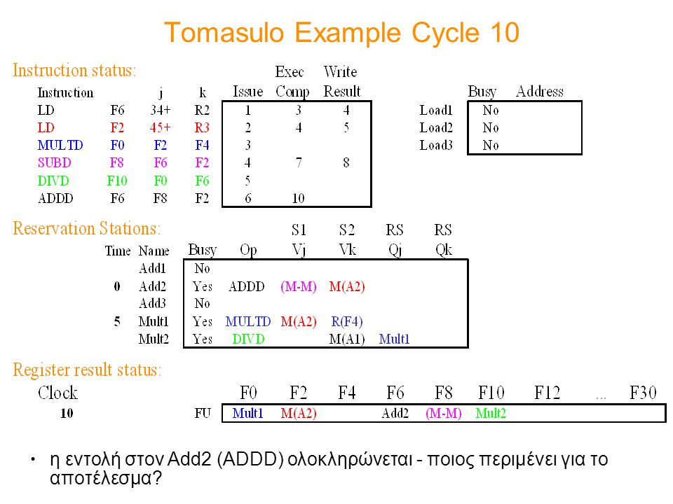 Tomasulo Example Cycle 10
