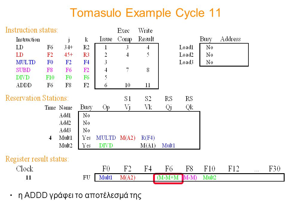 Tomasulo Example Cycle 11