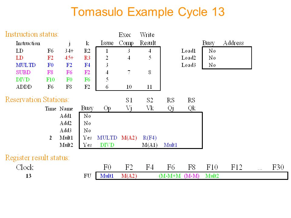 Tomasulo Example Cycle 13