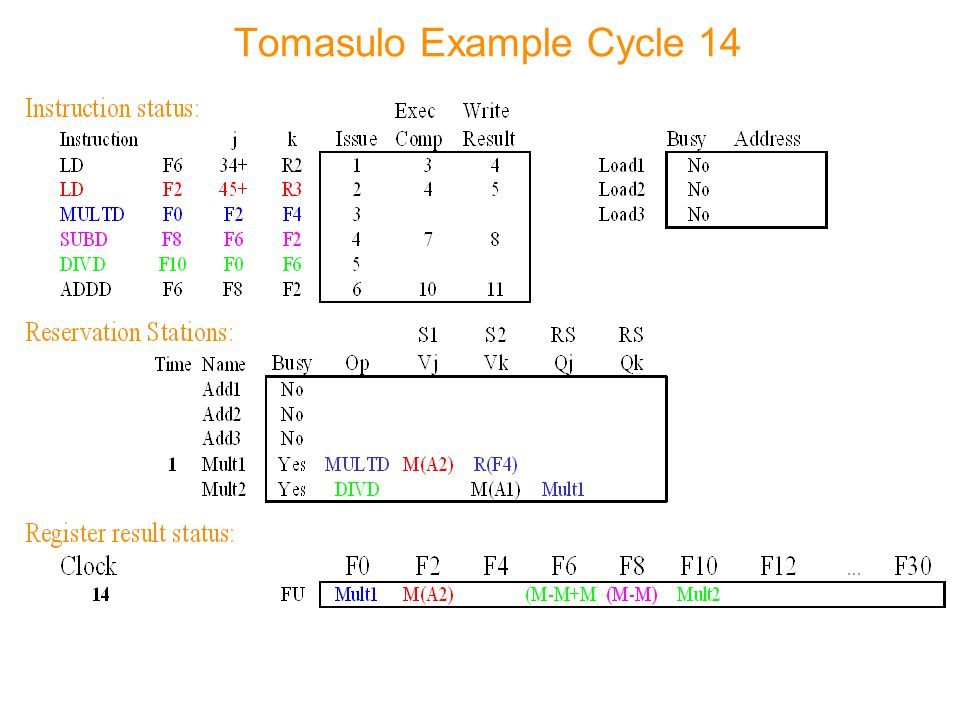 Tomasulo Example Cycle 14
