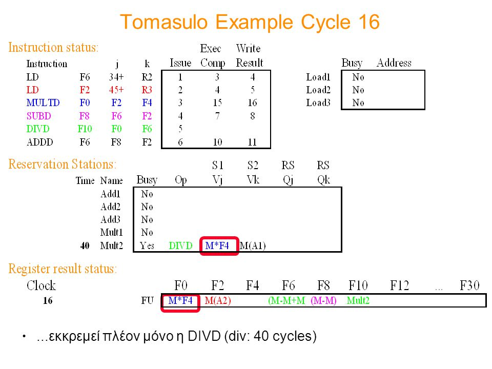 Tomasulo Example Cycle 16