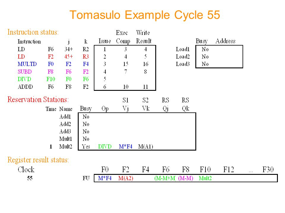 Tomasulo Example Cycle 55