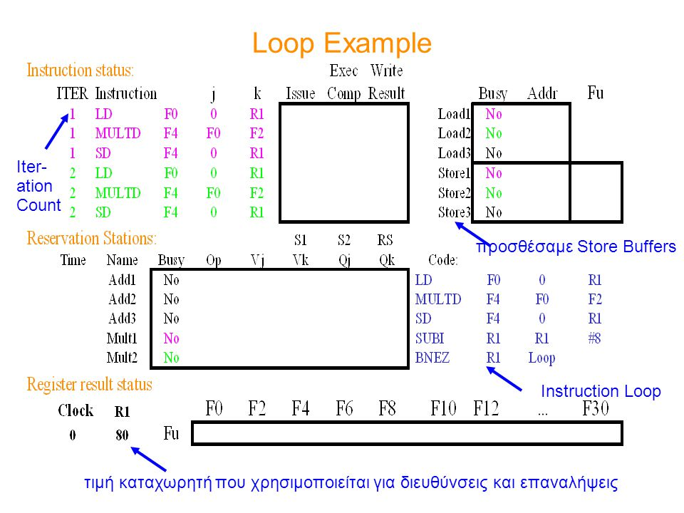 Loop Example Iter- ation Count προσθέσαμε Store Buffers
