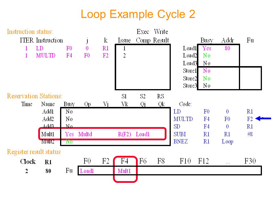 Loop Example Cycle 2 `