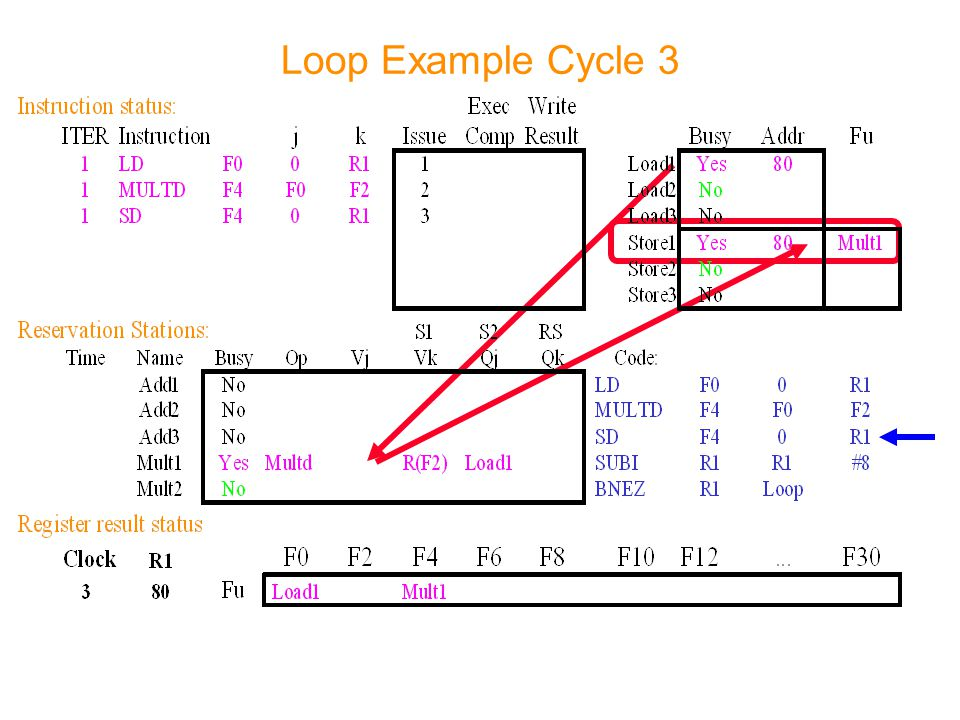 Loop Example Cycle 3