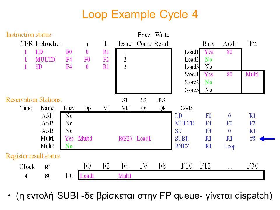 Loop Example Cycle 4 (η εντολή SUBI -δε βρίσκεται στην FP queue- γίνεται dispatch)