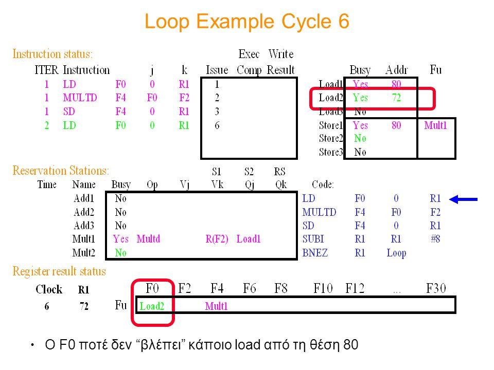 Loop Example Cycle 6 Ο F0 ποτέ δεν βλέπει κάποιο load από τη θέση 80