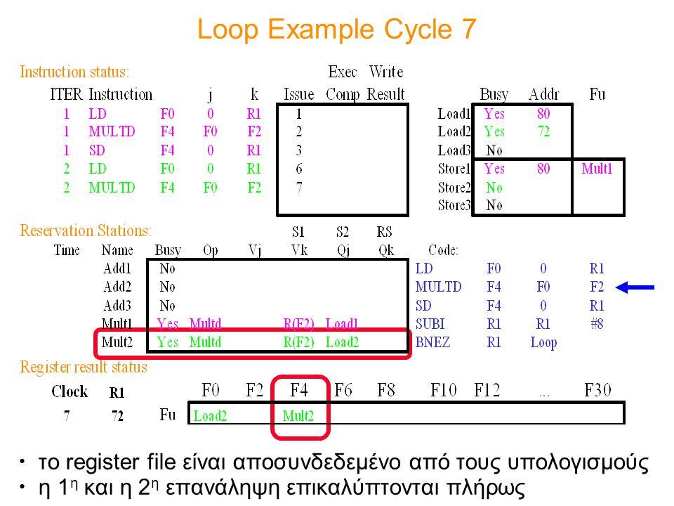 Loop Example Cycle 7 το register file είναι αποσυνδεδεμένο από τους υπολογισμούς.