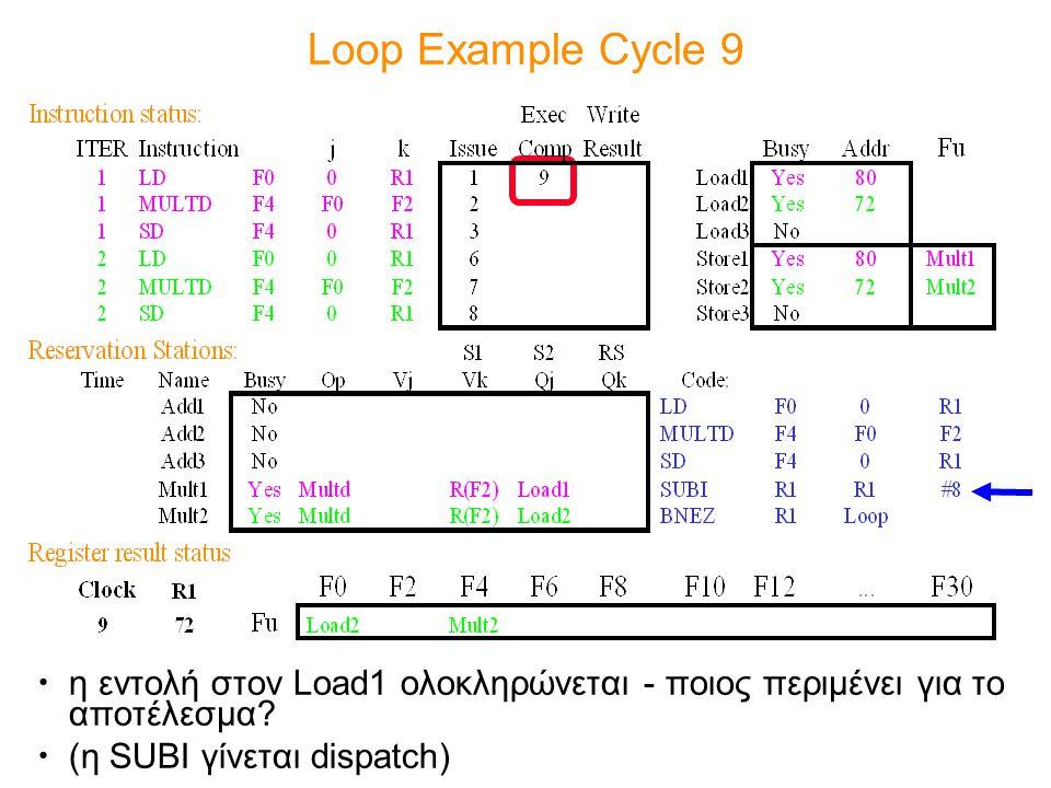 Loop Example Cycle 9 η εντολή στον Load1 ολοκληρώνεται - ποιος περιμένει για το αποτέλεσμα.