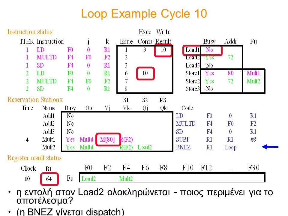 Loop Example Cycle 10 η εντολή στον Load2 ολοκληρώνεται - ποιος περιμένει για το αποτέλεσμα.