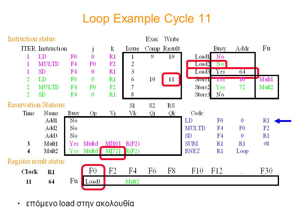 Loop Example Cycle 11 επόμενο load στην ακολουθία