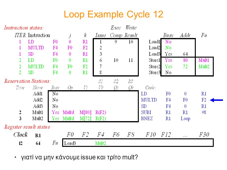 Loop Example Cycle 12 γιατί να μην κάνουμε issue και τρίτο mult