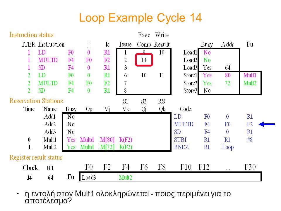 Loop Example Cycle 14 η εντολή στον Mult1 ολοκληρώνεται - ποιος περιμένει για το αποτέλεσμα