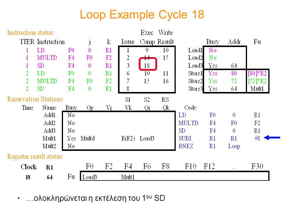 Loop Example Cycle 18 …ολοκληρώνεται η εκτέλεση του 1ου SD
