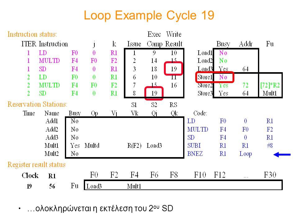 Loop Example Cycle 19 …ολοκληρώνεται η εκτέλεση του 2ου SD