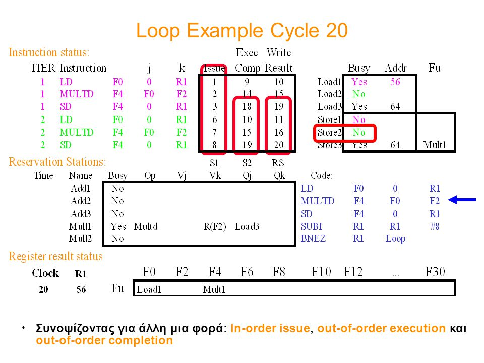 Loop Example Cycle 20 Συνοψίζοντας για άλλη μια φορά: In-order issue, out-of-order execution και out-of-order completion.