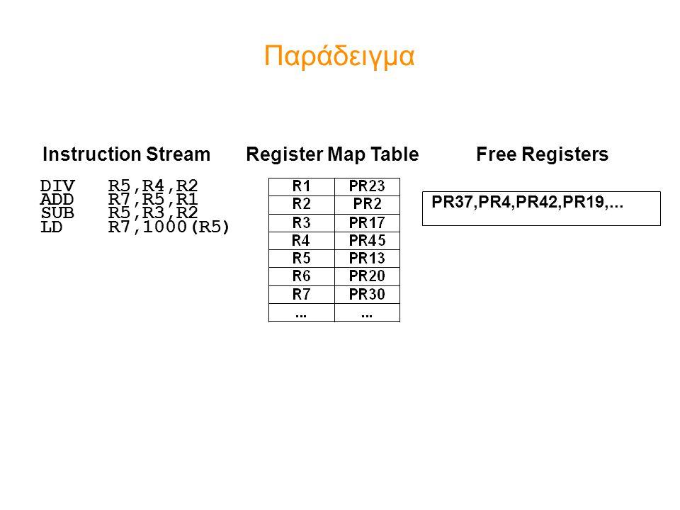 Παράδειγμα DIV R5,R4,R2 ADD R7,R5,R1 SUB R5,R3,R2 LD R7,1000(R5)