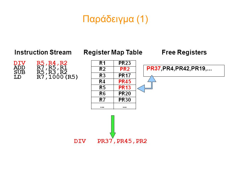 Παράδειγμα (1) Instruction Stream Register Map Table Free Registers