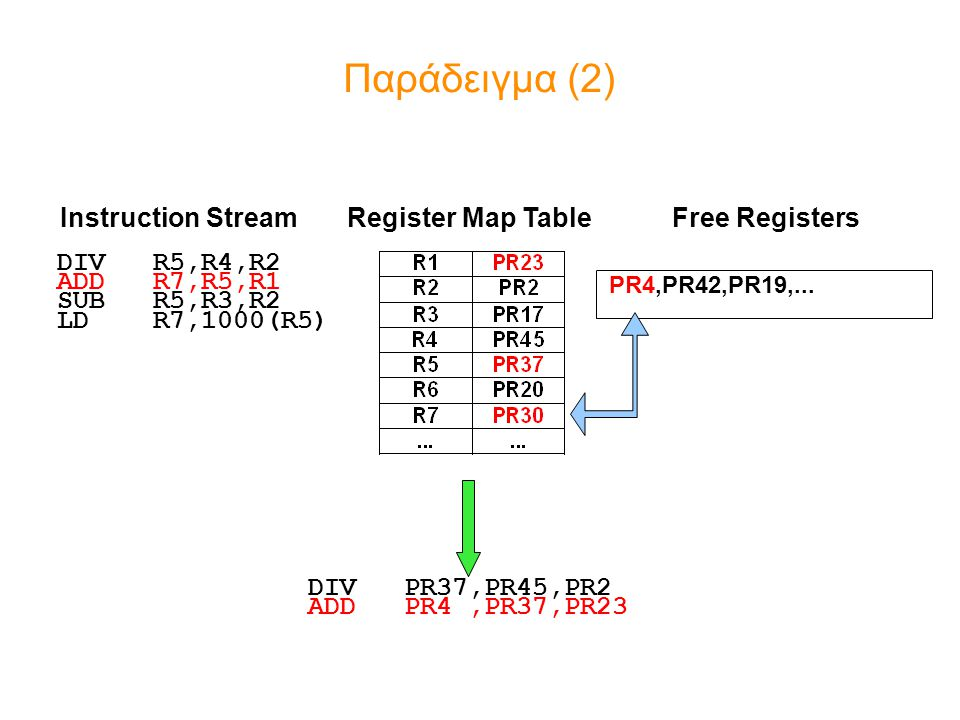 Παράδειγμα (2) Instruction Stream Register Map Table Free Registers