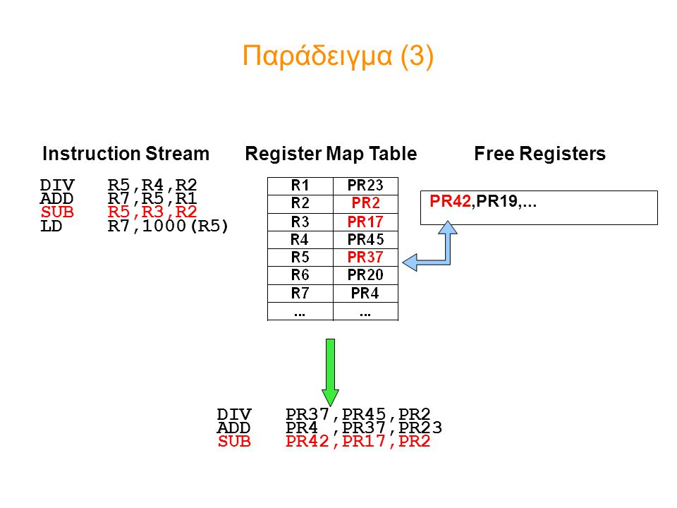 Παράδειγμα (3) Instruction Stream Register Map Table Free Registers