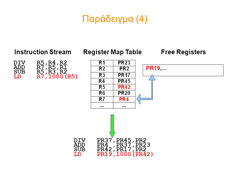 Παράδειγμα (4) Instruction Stream Register Map Table Free Registers