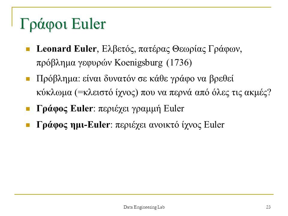 Γράφοι Euler Leonard Euler, Ελβετός, πατέρας Θεωρίας Γράφων, πρόβλημα γεφυρών Koenigsburg (1736)