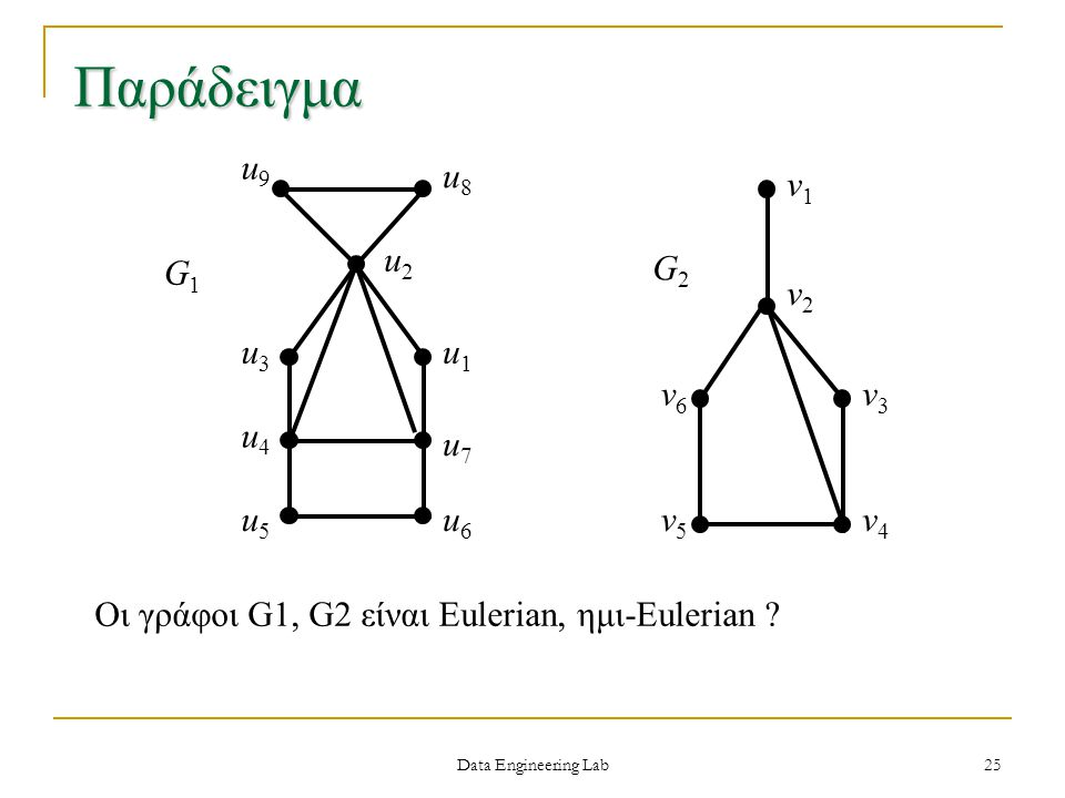 Παράδειγμα u9 u8 u2 u3 u4 u5 u6 u7 u1 G1 v5 v4 v3 v2 v1 v6 G2