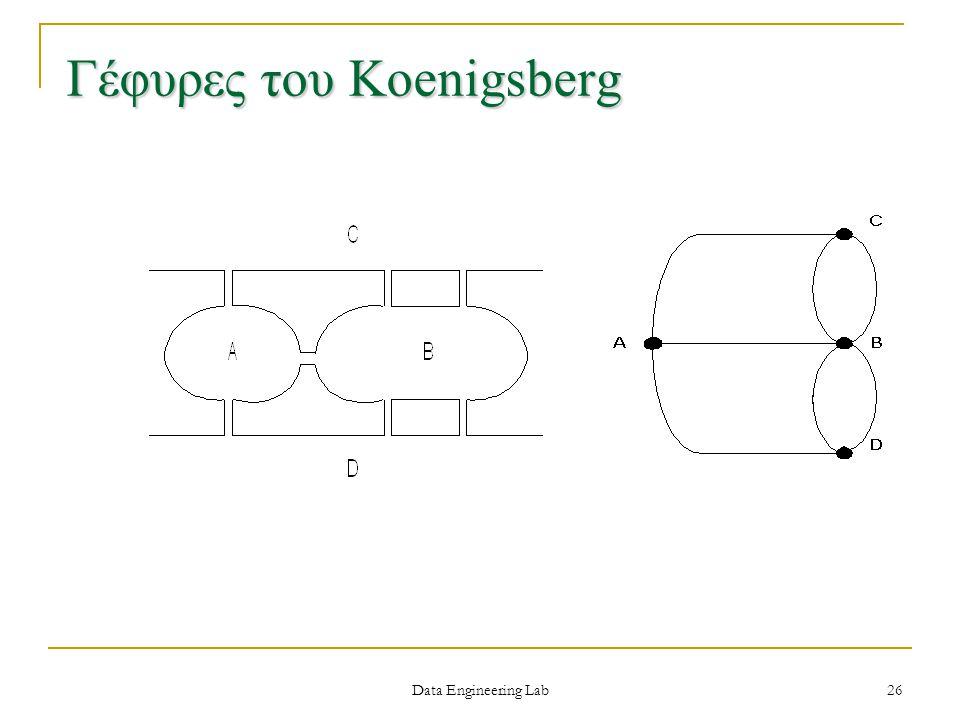 Γέφυρες του Koenigsberg