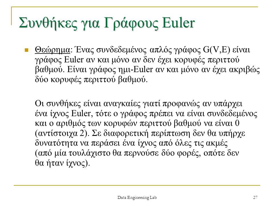 Συνθήκες για Γράφους Euler