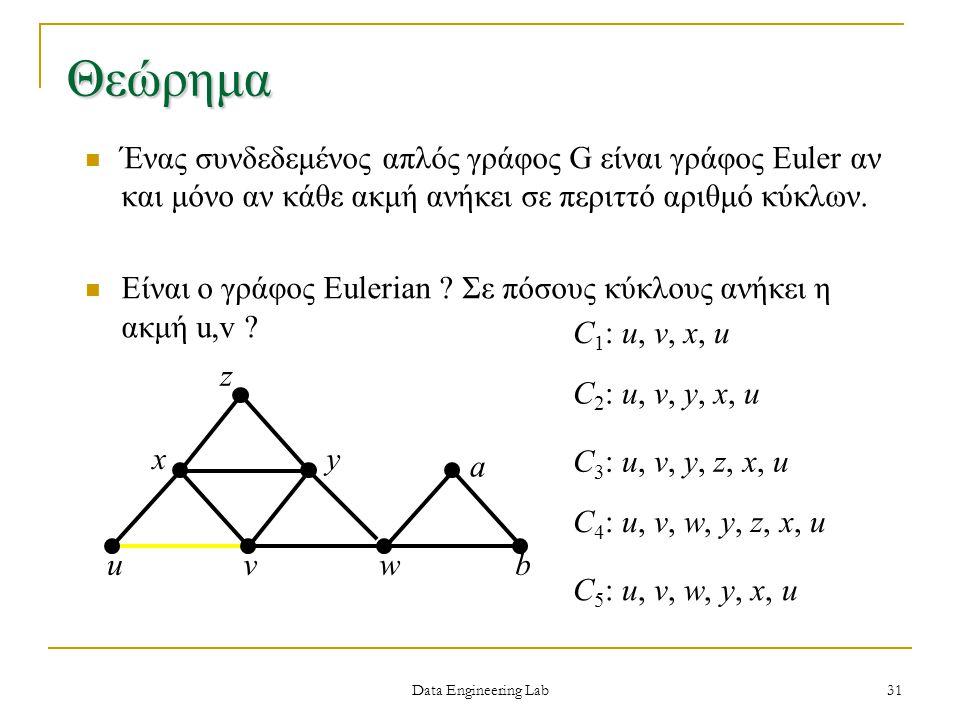 Θεώρημα Ένας συνδεδεμένος απλός γράφος G είναι γράφος Euler αν και μόνο αν κάθε ακμή ανήκει σε περιττό αριθμό κύκλων.