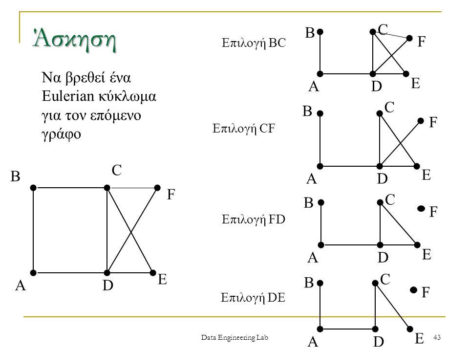 Άσκηση C. F. E. A. B. D. Επιλογή BC. Να βρεθεί ένα Eulerian κύκλωμα για τον επόμενο γράφο. A.