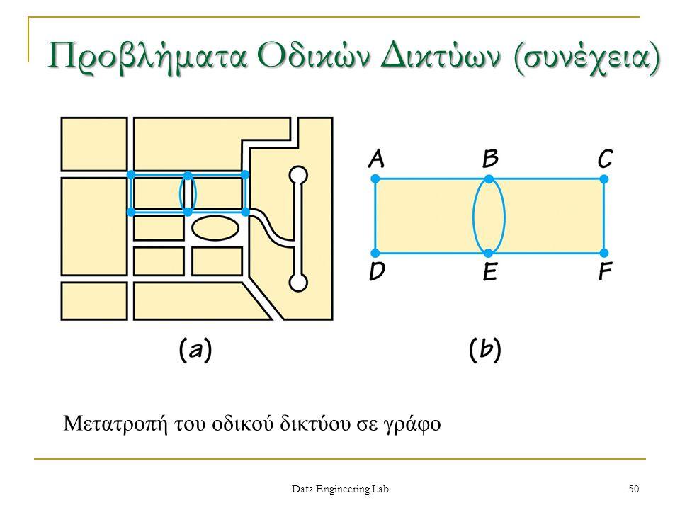 Μετατροπή του οδικού δικτύου σε γράφο