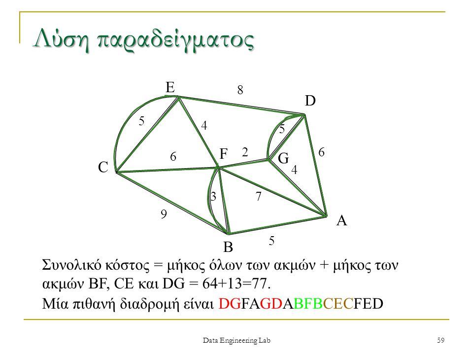 Λύση παραδείγματος E D F G C A B
