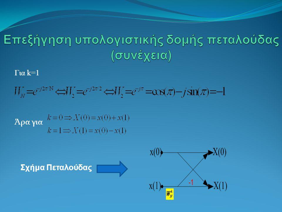 Επεξήγηση υπολογιστικής δομής πεταλούδας (συνέχεια)