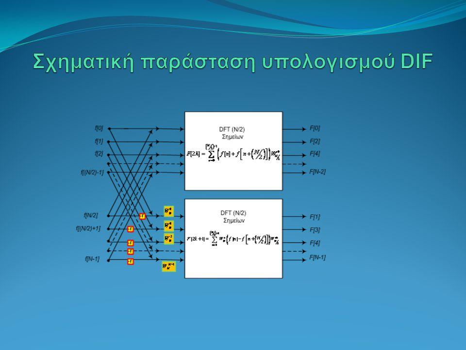 Σχηματική παράσταση υπολογισμού DIF