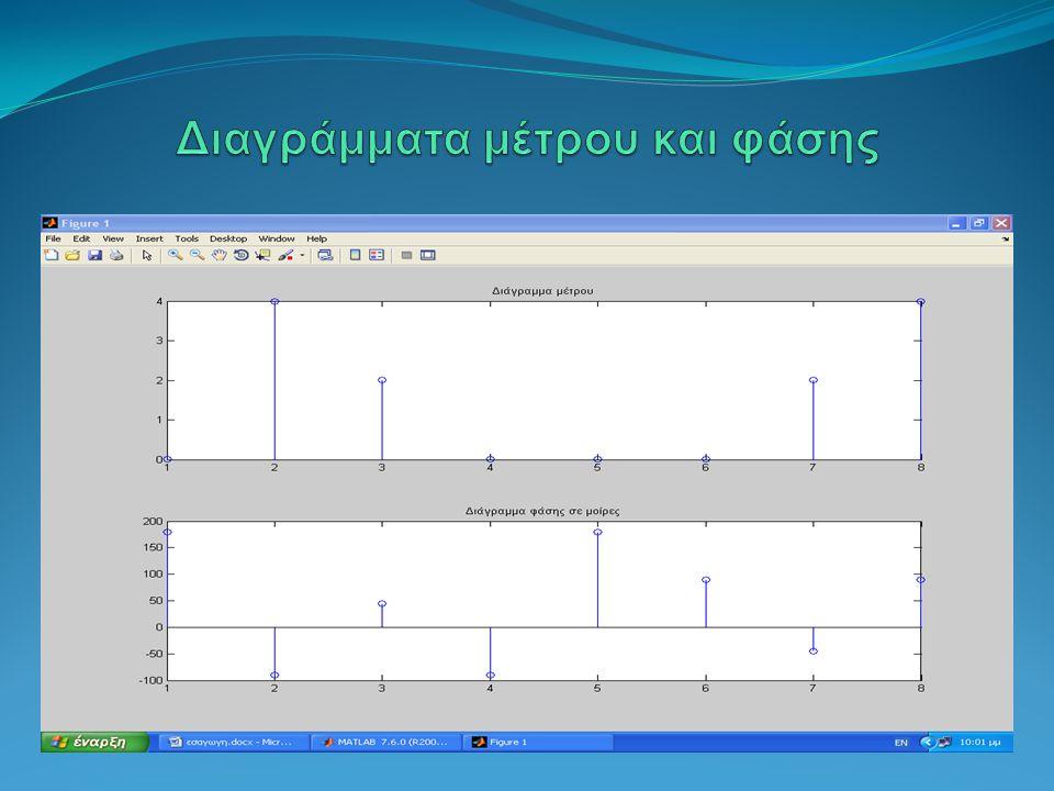 Διαγράμματα μέτρου και φάσης