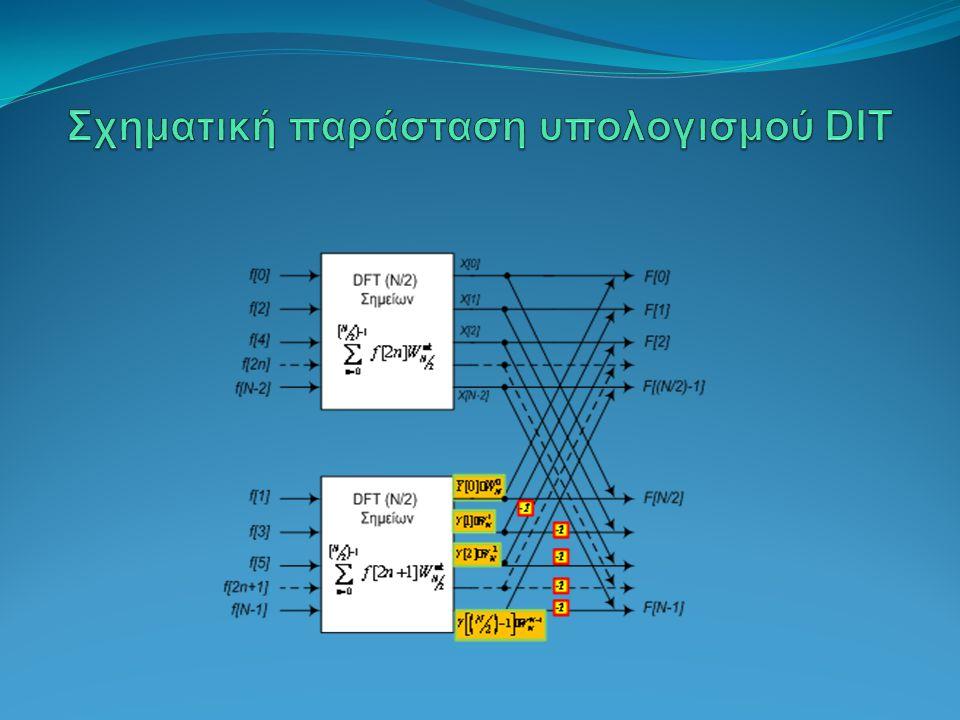 Σχηματική παράσταση υπολογισμού DIT