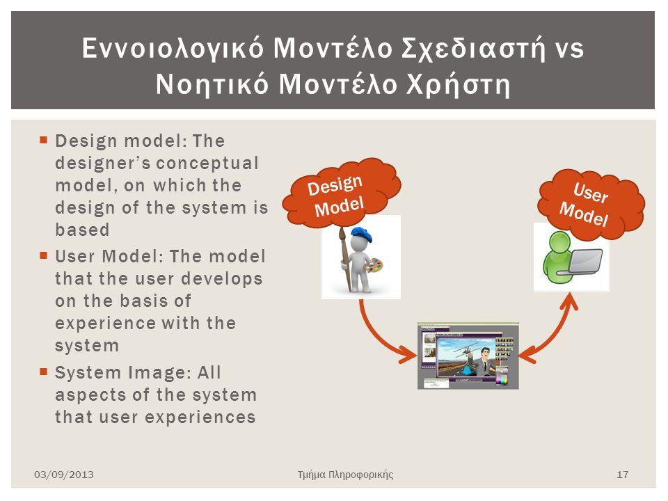 Εννοιολογικό Μοντέλο Σχεδιαστή vs Νοητικό Μοντέλο Χρήστη